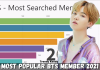 most popular bts member in the world, who is the most popular bts member in the world 2021, who has the most fans in bts 2021, most popular bts member in each country, most popular bts member internationally, who is the most popular bts member 2020,
